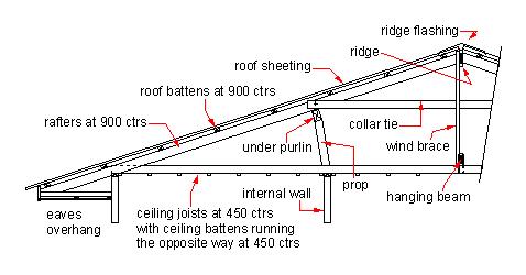 roof restoration service image 3